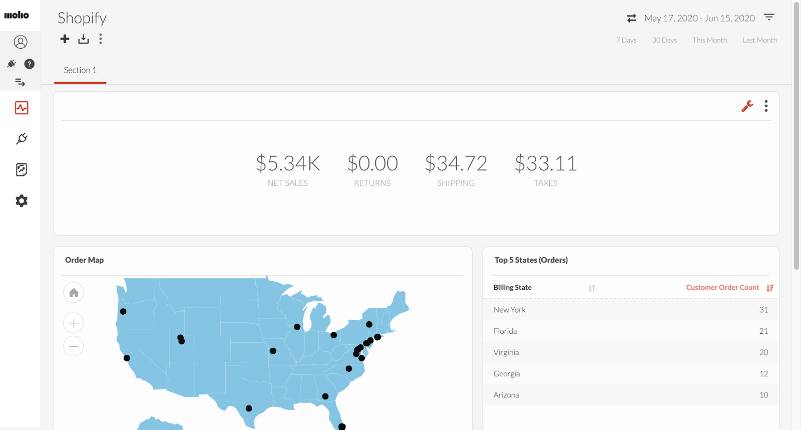 Preview of the analytics for Shopify inside of the TapClicks dashboard